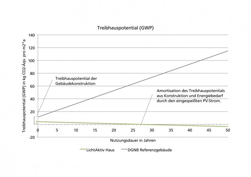 Ökobilanz - Treibhauspotential